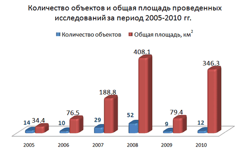 Number of prospects and total area of surveys accomplished in 2005-2008
